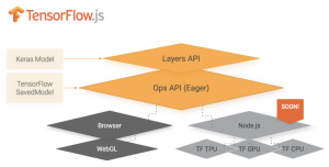 TensorFlow's layers explained