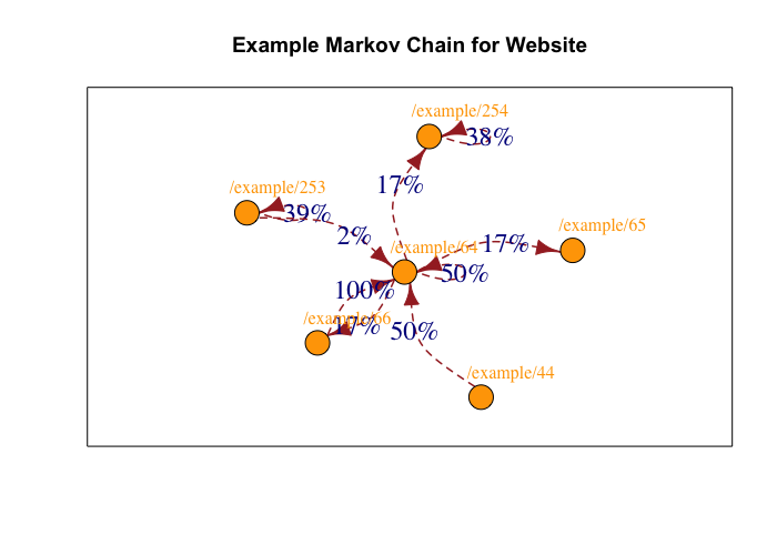 How Using R Can Make Your Digital Analytics Even More Awesome